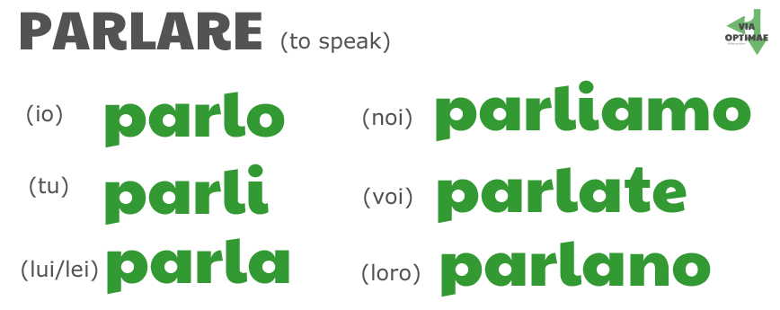 Present tense of PARLARE: parlo, parli, parla, parliamo, parlate, parlano by ab for viaoptimae.com