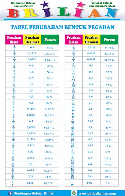 Tabel Perubahan Bentuk Pecahan ( Pecahan Biasa, Desimal dan Persen )