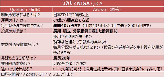 つみたてNISA Q&A