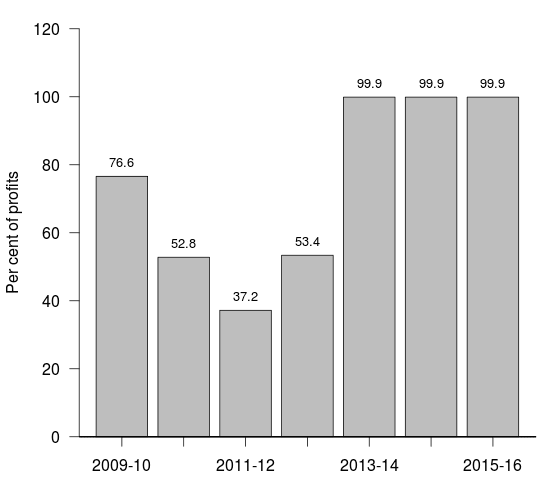 Transfer to government of India, by the RBI (Percent to profits)