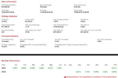 resultados del backtesting del sistema Shangai Trader