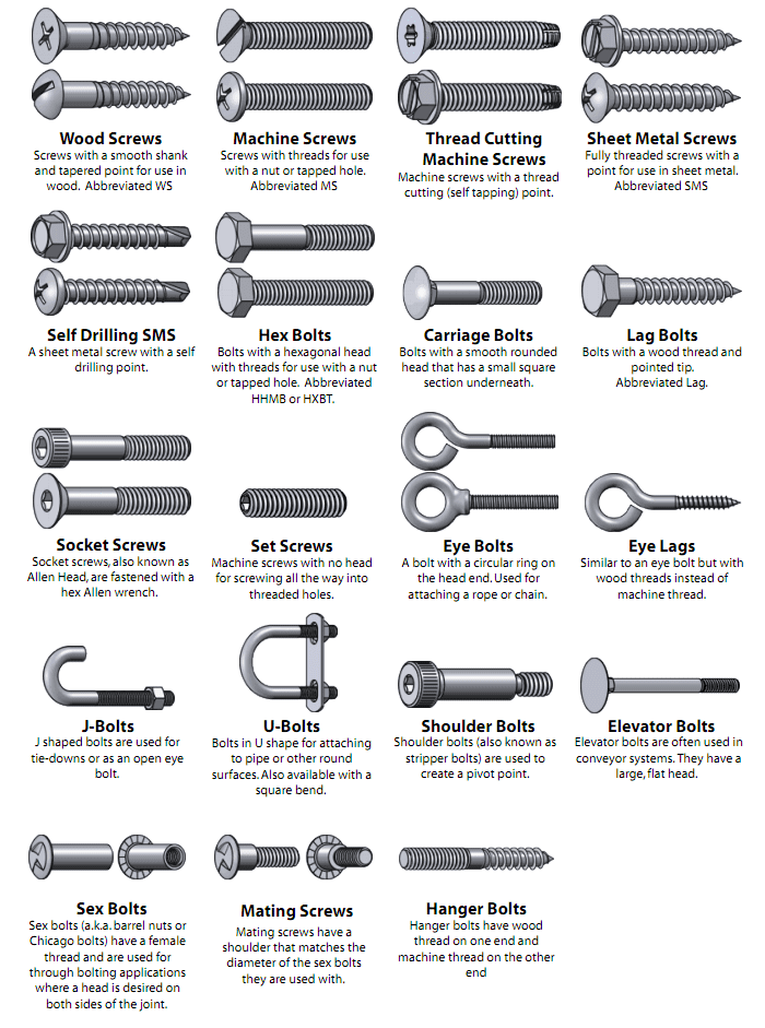 Types of screws for Architectural services near me