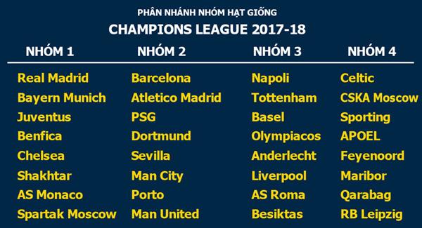 Phân loại hạt giống Champions League: Đại gia khó thở 2