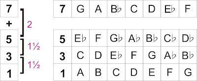 Chord Half Diminished (m7b5)