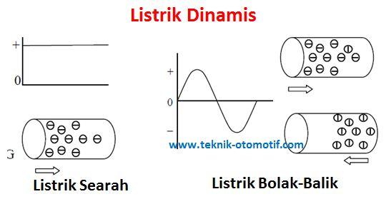 Macam-Macam Listrik: Pengertian Listrik Statis dan Listrik ...