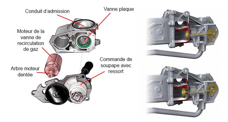 le blog du mecanicien groupe vag moteur diesel 1 6 tdi cayc syst me de recirculation des gaz d. Black Bedroom Furniture Sets. Home Design Ideas