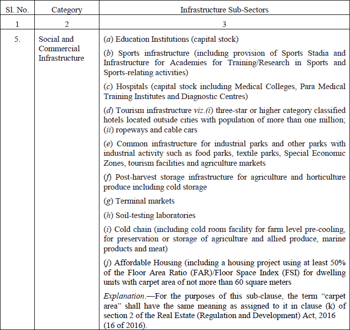 The Schedule of Specific Relief Act 1963: Category of projects & Infrastructure Sub-Sectors