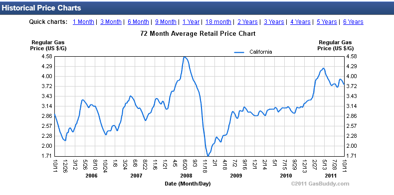 Historical Price Chart For The Last 6 Years California Shows An 86 Per Gallon Increase