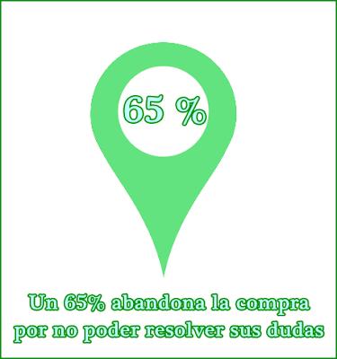 Un 65% abandona la compra por no poder resolver sus dudas.
