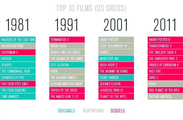 Evolución de las 10 películas más taquilleras en el mercado estadounidense