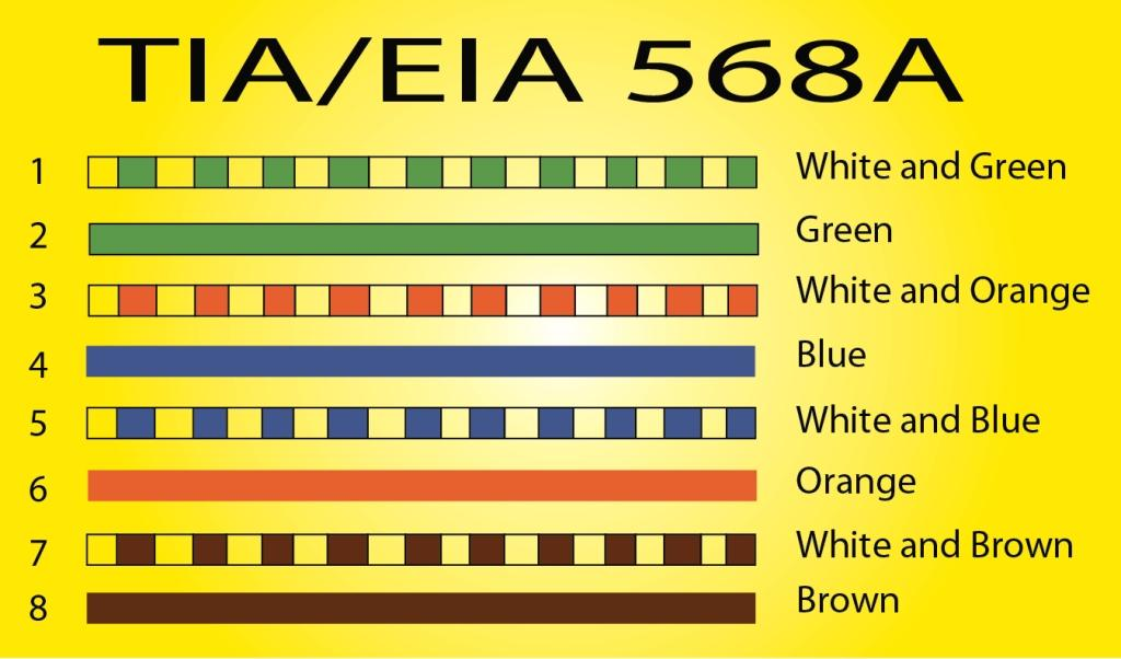 Cat 5e Wiring Color Diagrams Tiaeia 568a 568b Standards For Wiring