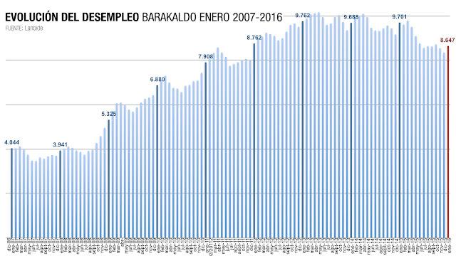 Evolución del desempleo en Barakaldo