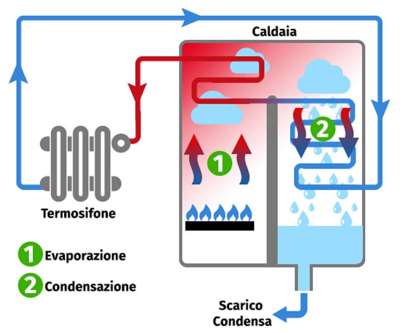 Caldaia a idrogeno - Come funziona - Vantaggi e svantaggi ...