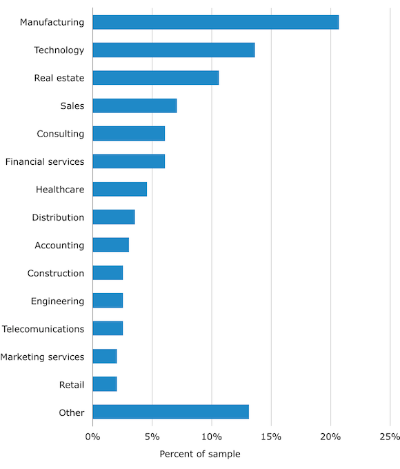 Industry usage CRM 2014