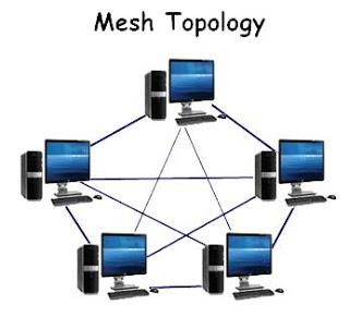 Mesh Network Topology Diagram