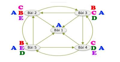 Hướng dẫn cách xây dựng liên kết nội bộ