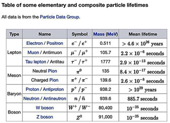 Do elementary particles decay also? (Source: Wikipedia)