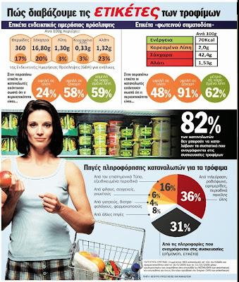 Ετικέτες τροφίμων