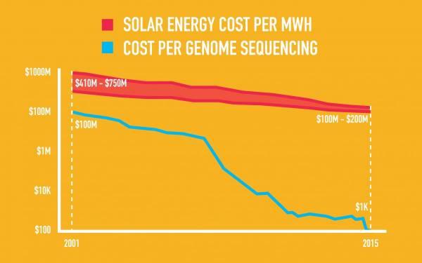 Declino esponenziali dei costi dell'energia solare e del sequenziamento del genoma umano