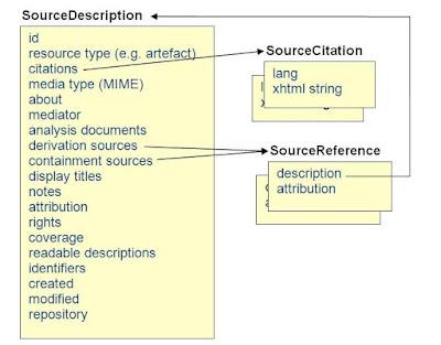 GEDCOM-X SourceDescription entity