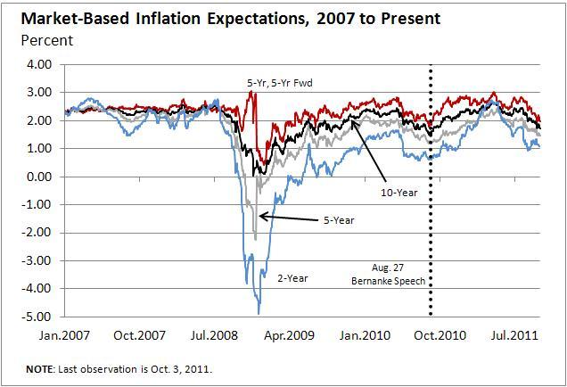 Economics 470 570 Monetary Theory And Policy Fall 2011