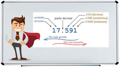 ▶ Suma y Resta de Números decimales: Matemáticas para Todos