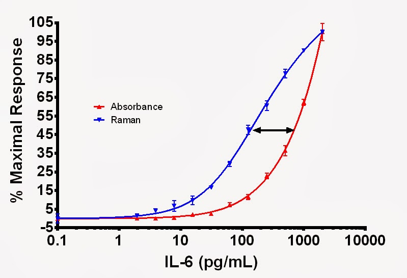 Comparison of Raman and Absorbance signal IL-6 ELISA Dose Response Curves.