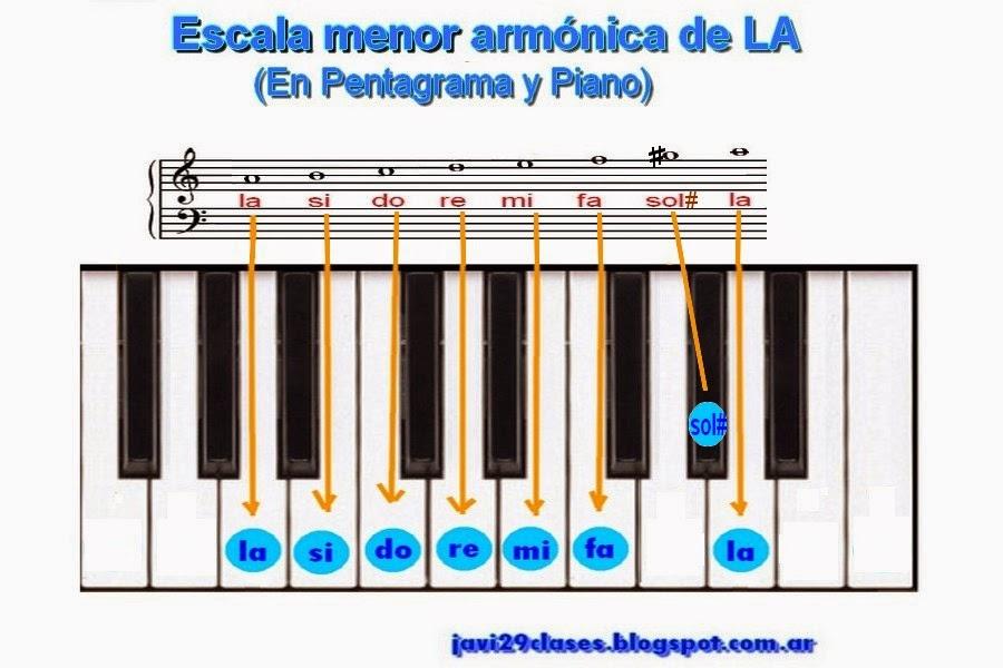 grafico pentagrama y piano de escala menor armonica lam