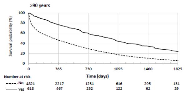 図:90歳以上への抗凝固薬と生存率
