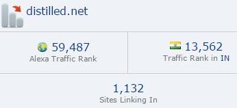 Distilled blog ranking