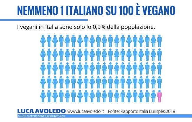 Infografica dei vegani in Italia nel 2018