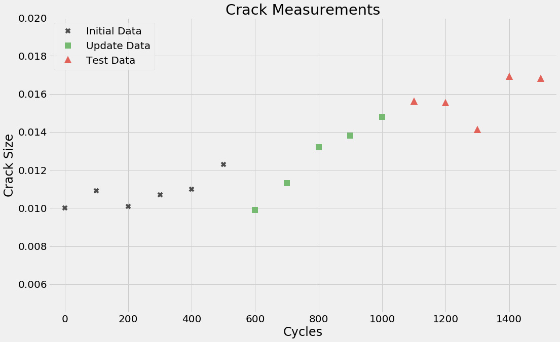 line graph of crack measurements and crack size