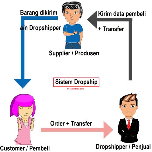 Mengenal Model Bisnis Internet Dropship - Sufyan97