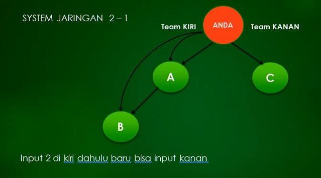 Sistem Marketing Plan Zhifam