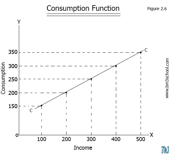 Consumption function diagram