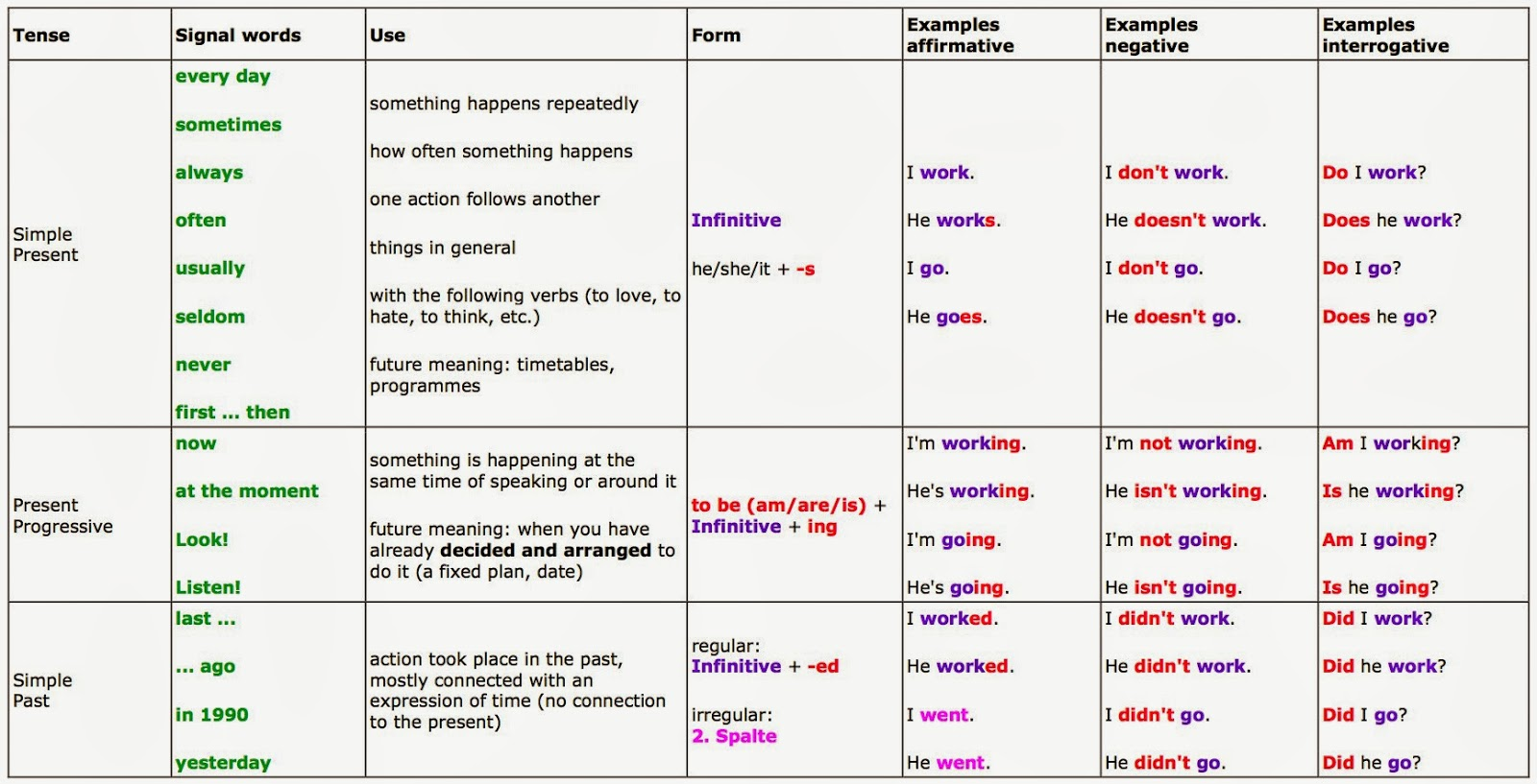 Great Tables To Understand English Tense 10