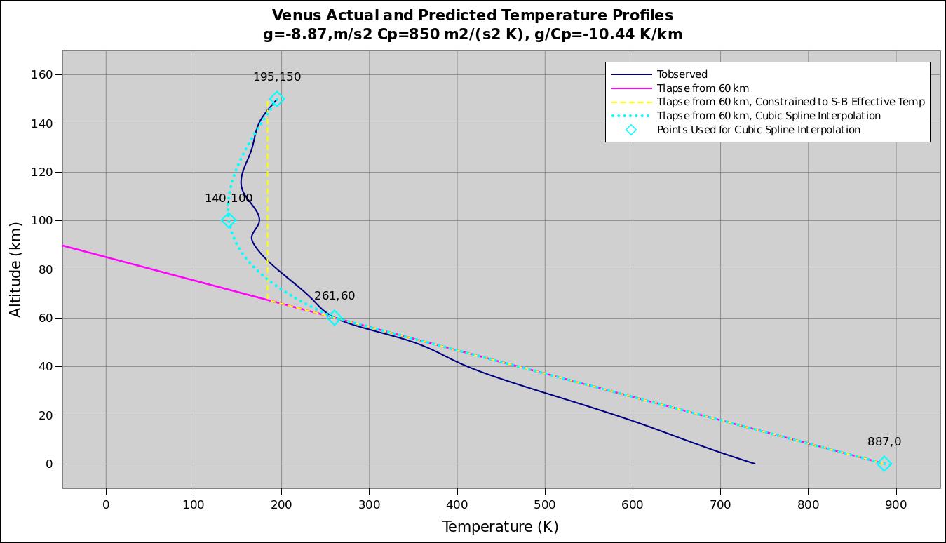 dry adiabatic lapse rate pdf