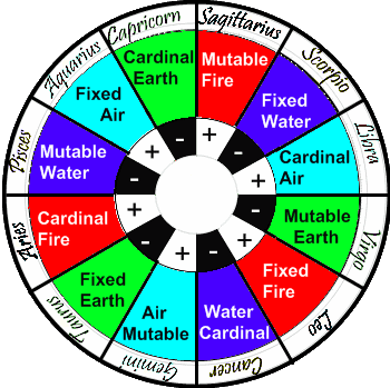 Dating zodiac signs elements chart tcm