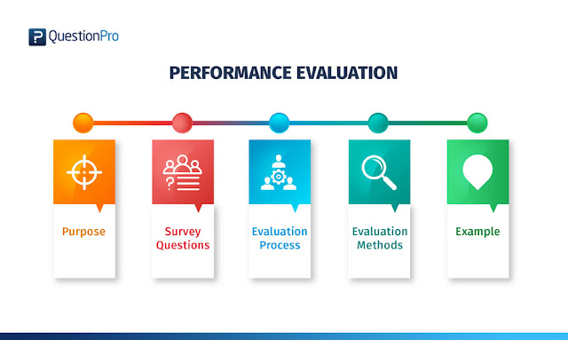 Performance review writing help