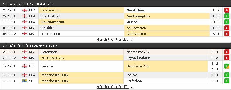 Nhận định soi kèo Southampton vs Man City (Ngoại Hạng Anh - 30/12) Southampton3