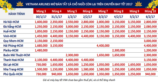 giá vé máy bay tết 2017 ngược chiều đợt cuối của Vietnam Airlines