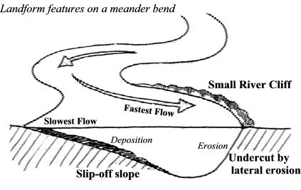VUDEEVUDEE'S GEOGRAPHY BLOG: MIDDLE COURSE OF THE RIVER