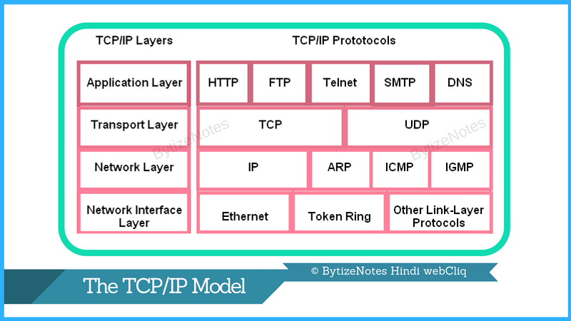 how-tcp-ip-protocol-works