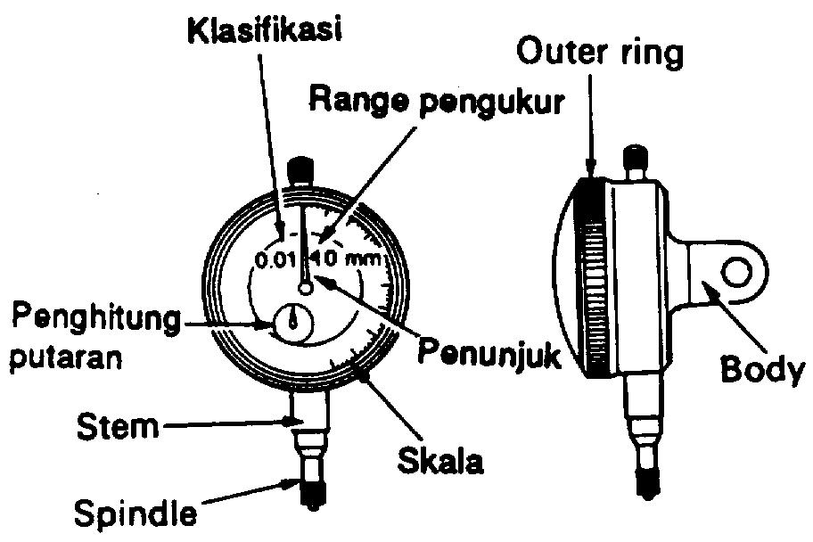 I. DIAL GAUGE (DIAL INDICATOR)