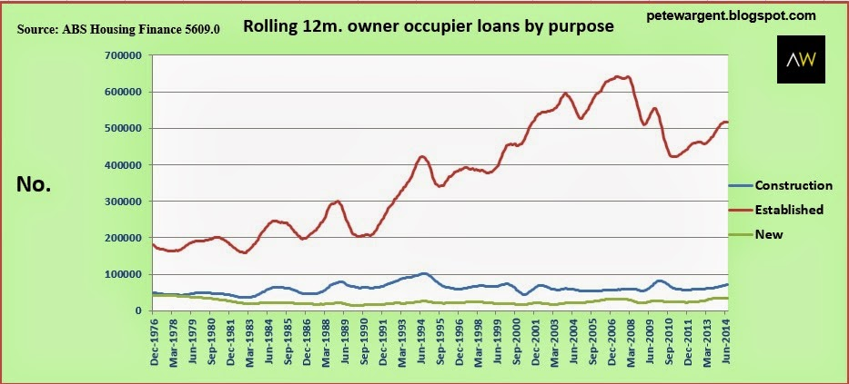 Rolling 12m owner occupier loans by purpose