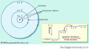 Tingkat energi untuk atom hidrogen oleh Bohr - berbagaireviews.com