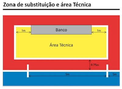 Zona de substituição no Futsal