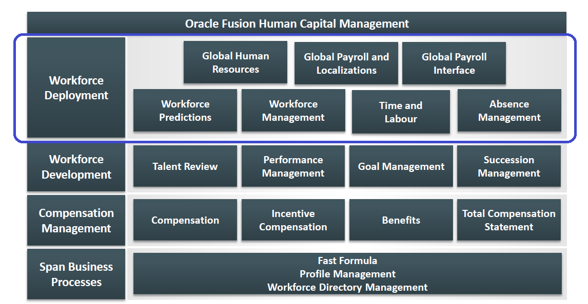 Oracle Human Capital Management Cloud - 1 Gestión del Proyecto de