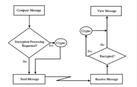 Knowledge World: B.Sc. IT BT0088 (Semester 5, Cryptography