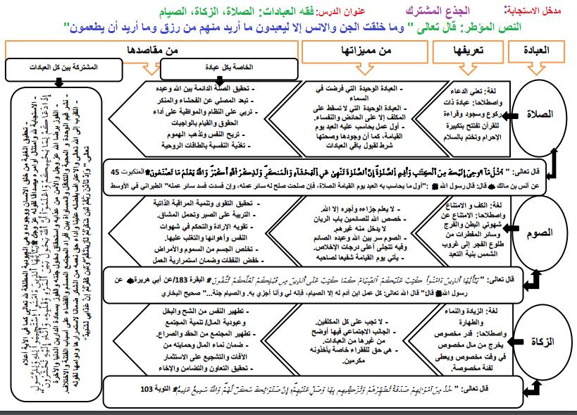 فقه العبادات الصلاة الزكاة الصيام للجذع المشترك مقرر التربية الإسلامية الجديد